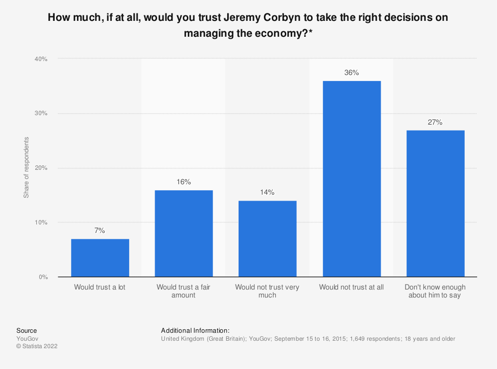 Statistic: How much, if at all, would you trust Jeremy Corbyn to take the right decisions on managing the economy?* | Statista