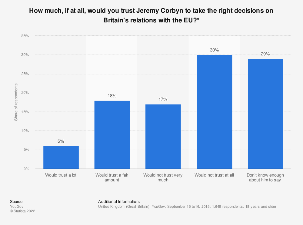 Statistic: How much, if at all, would you trust Jeremy Corbyn to take the right decisions on Britain's relations with the EU?* | Statista