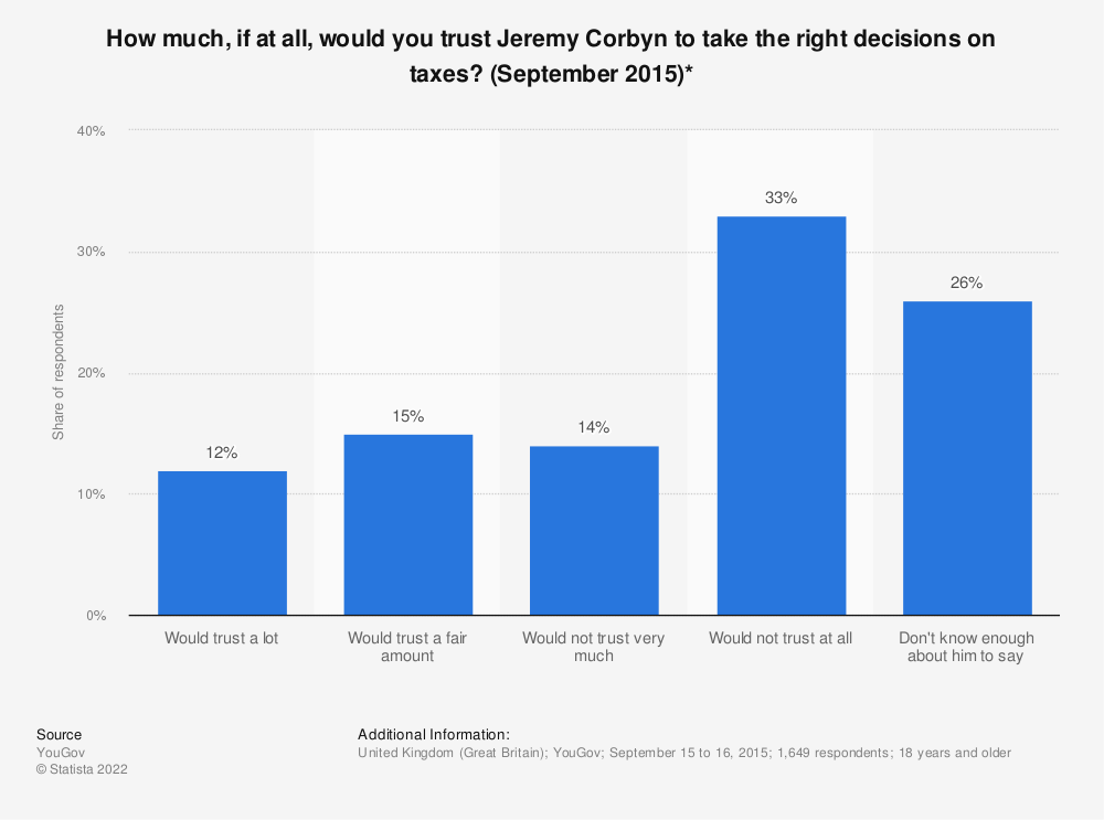 Statistic: How much, if at all, would you trust Jeremy Corbyn to take the right decisions on taxes? (September 2015)* | Statista