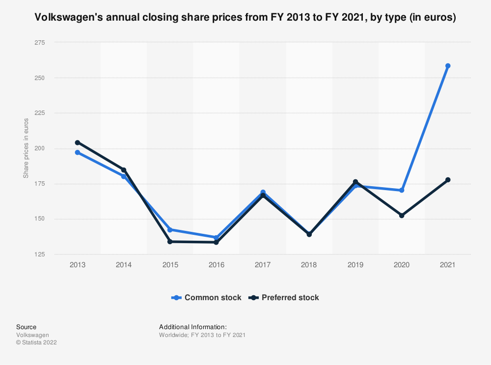 Statistic: Volkswagen's annual closing share prices from FY 2013 to FY 2018, by type (in euros)   Statista