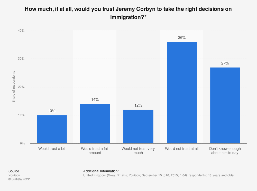 Statistic: How much, if at all, would you trust Jeremy Corbyn to take the right decisions on immigration?* | Statista