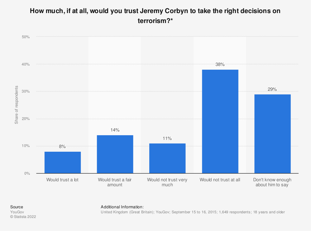 Statistic: How much, if at all, would you trust Jeremy Corbyn to take the right decisions on terrorism?* | Statista