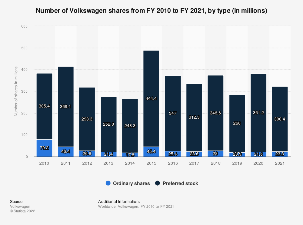 Statistic: Number of Volkswagen shares from FY 2010 to FY 2020, by type (in millions) | Statista