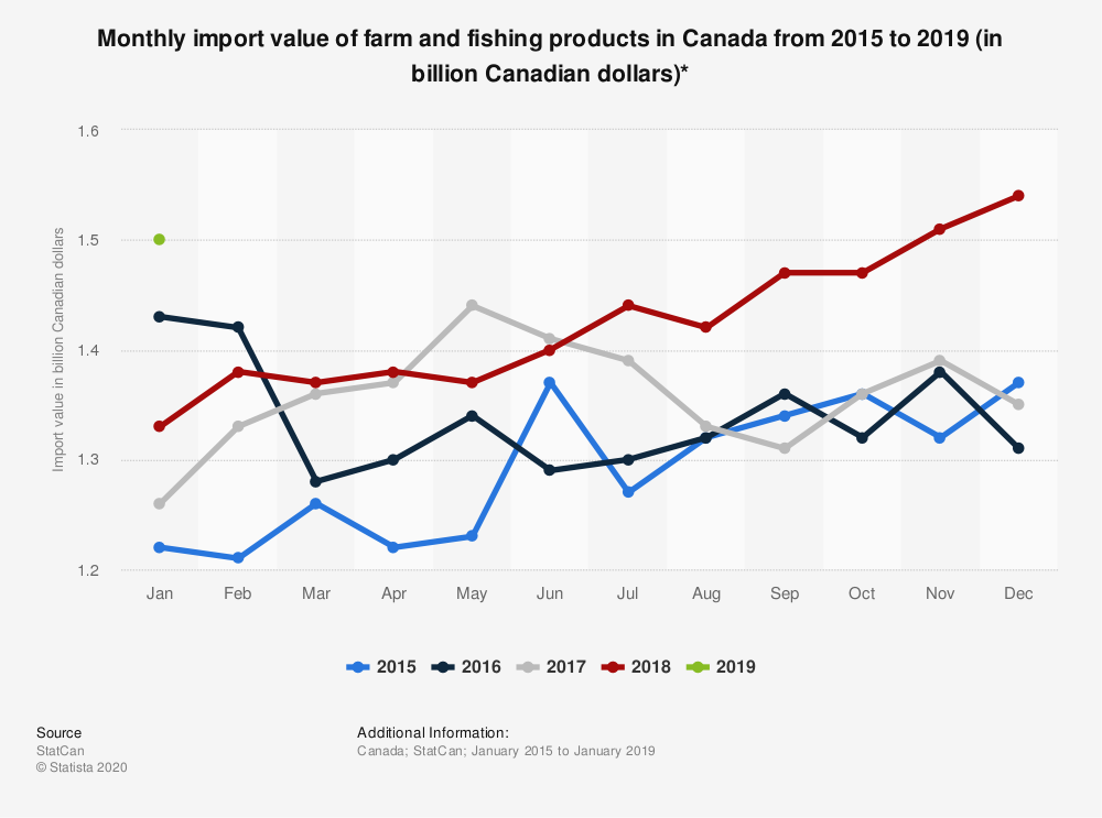 Statistic: Monthly import value of farm and fishing products in Canada from 2015 to 2019 (in billion Canadian dollars)* | Statista