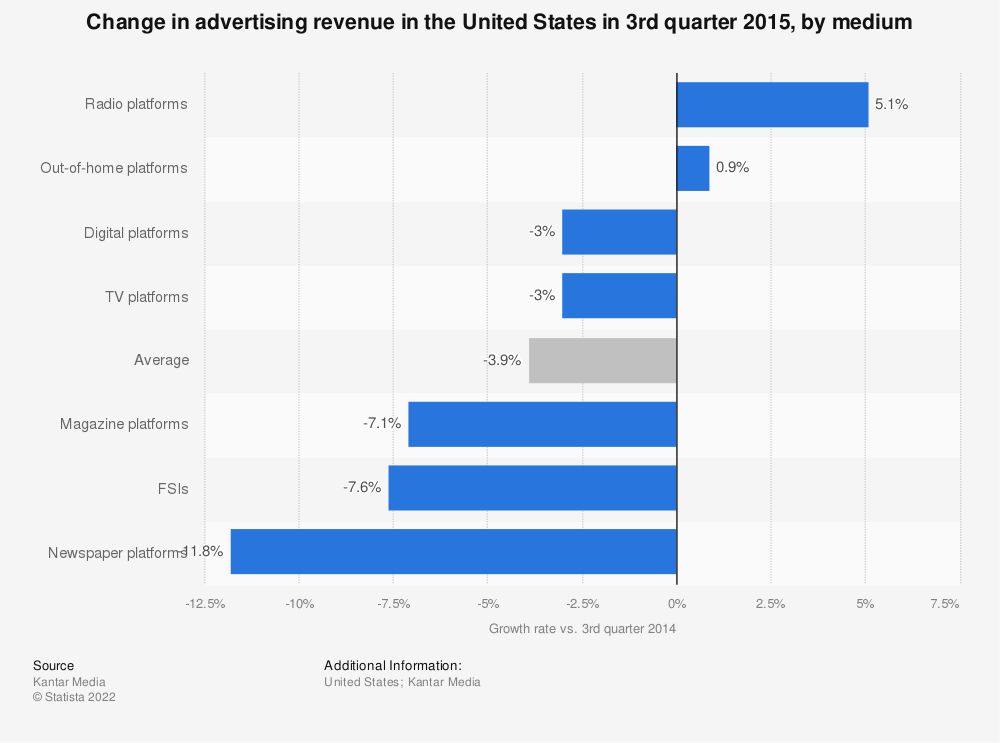 Statistic: Change in advertising revenue in the United States in 3rd quarter 2015, by medium | Statista