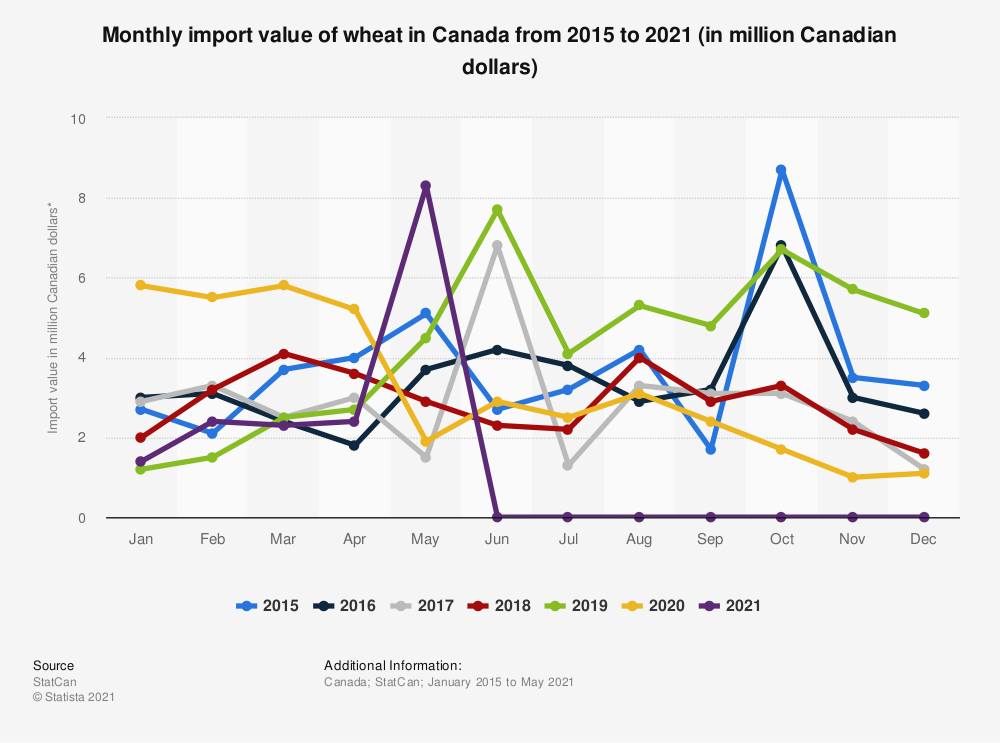Statistic: Monthly import value of wheat in Canada from 2015 to 2019 (in million Canadian dollars)* | Statista