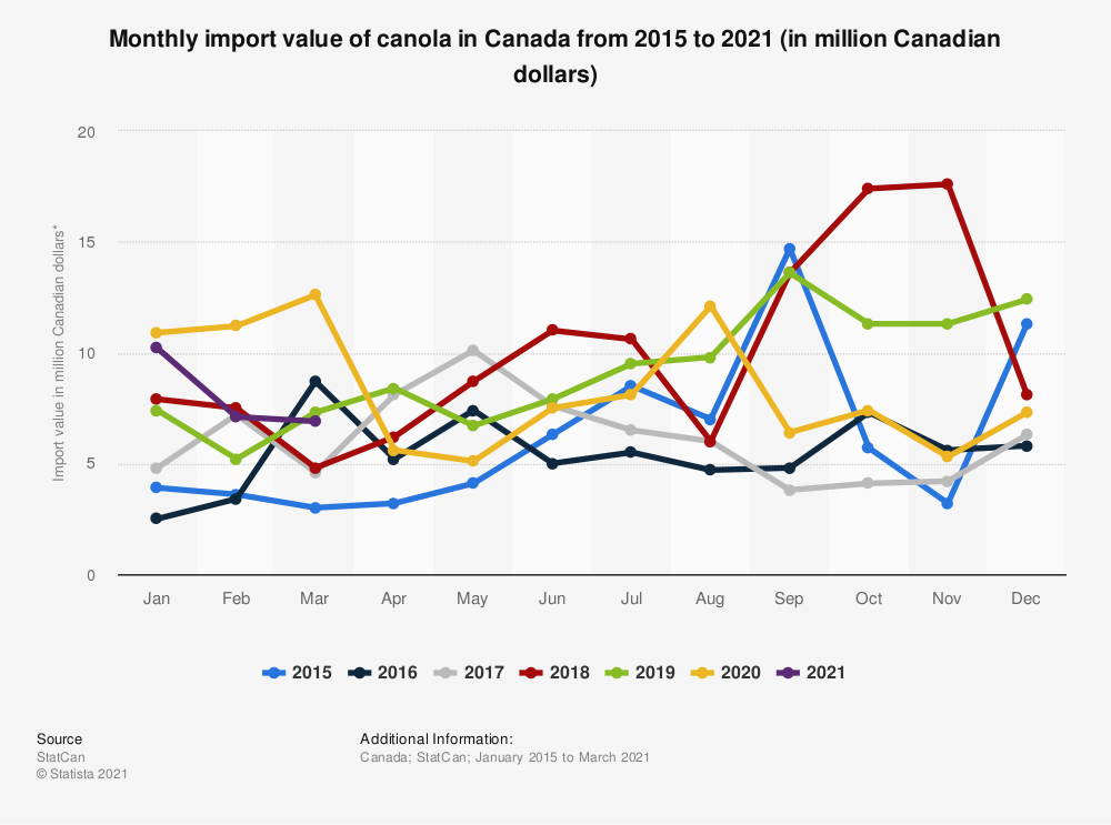 Statistic: Monthly import value of canola in Canada from 2015 to 2018 (in million Canadian dollars)* | Statista