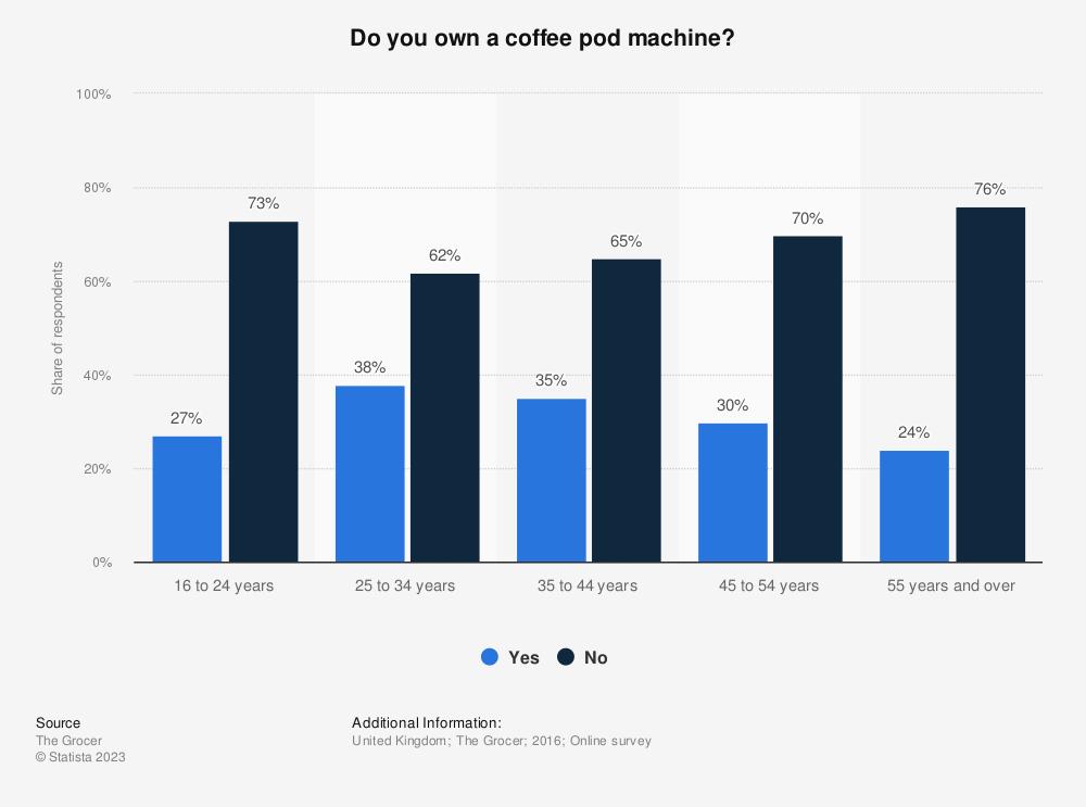 Statistic: Do you own a coffee pod machine? | Statista