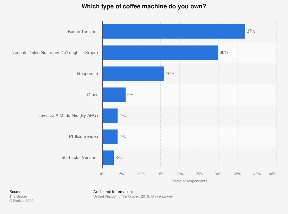 Statistic: Which type of coffee machine do you own? | Statista