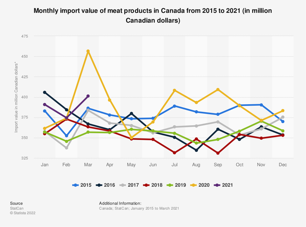 Statistic: Monthly import value of meat products in Canada from 2015 to 2019 (in million Canadian dollars)*  | Statista
