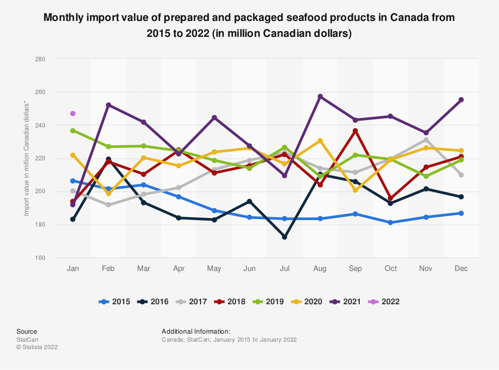 Statistic: Monthly import value of prepared and packaged seafood products in Canada from 2015 to 2020 (in million Canadian dollars)*  | Statista