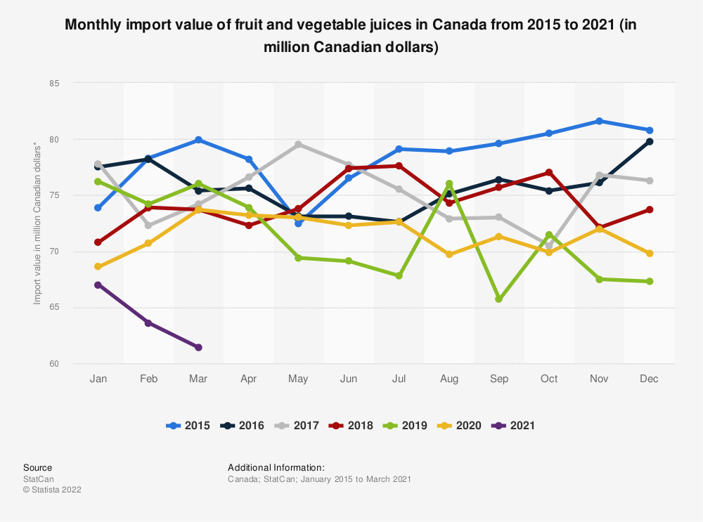 Statistic: Monthly import value of fruit and vegetable juices and frozen fruit in Canada from 2015 to 2020 (in million Canadian dollars)* | Statista