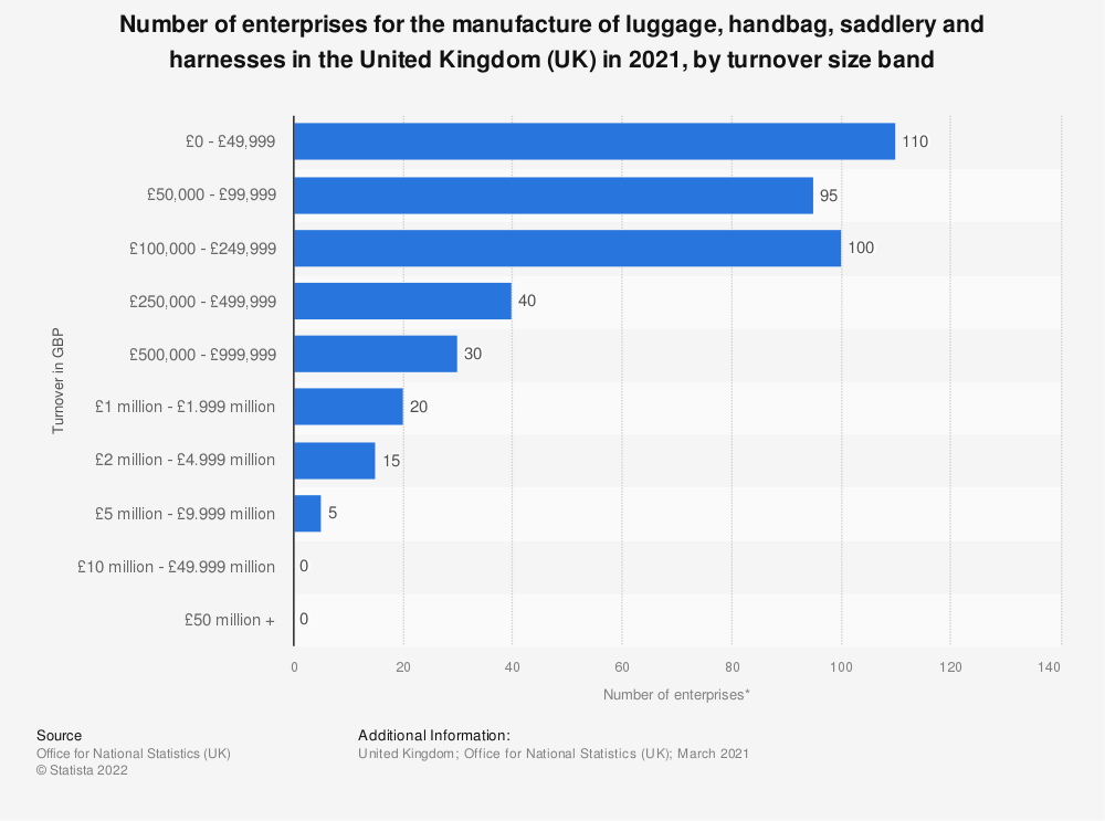 Statistic: Number of enterprises for the manufacture of luggage, handbag, saddlery and harnesses in the United Kingdom (UK) in 2018, by turnover size band | Statista