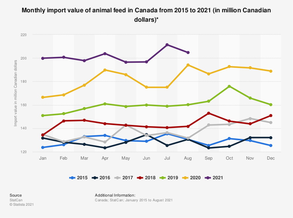 Statistic: Monthly import value of animal feed in Canada from 2015 to 2019 (in million Canadian dollars)*  | Statista