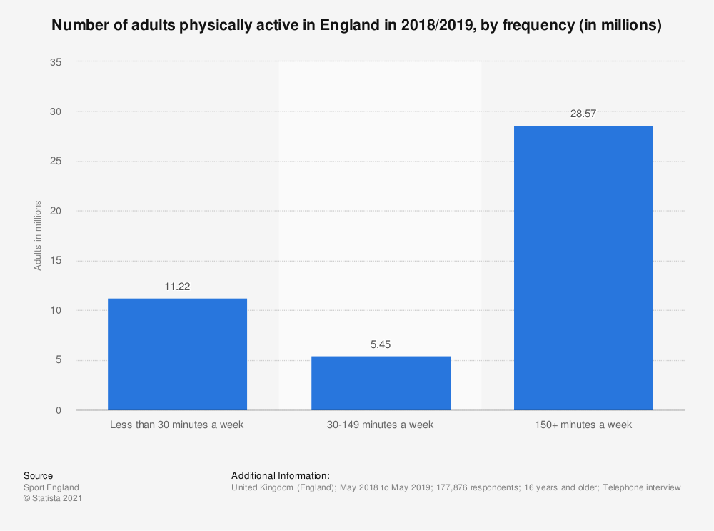 Statistic: Number of adults physically active in England in 2018/2019, by frequency (in millions) | Statista