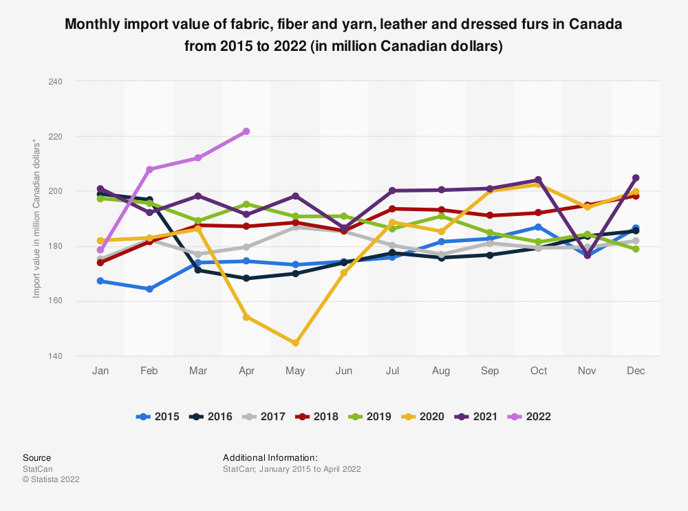 Statistic: Monthly import value of fabric, fiber and yarn, leather and dressed furs in Canada from 2015 to 2020 (in million Canadian dollars)*  | Statista