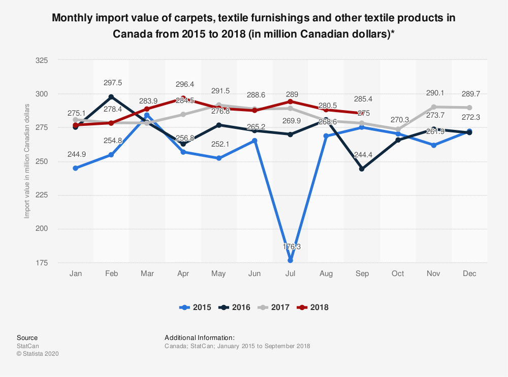 Statistic: Monthly import value of carpets, textile furnishings and other textile products in Canada from 2015 to 2018 (in million Canadian dollars)*  | Statista