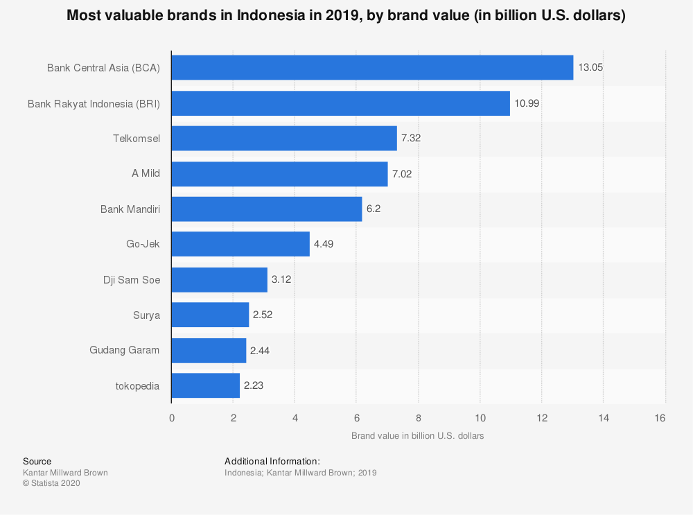 Statistic: Most valuable brands in Indonesia in 2018, by brand value (in billion U.S. dollars) | Statista