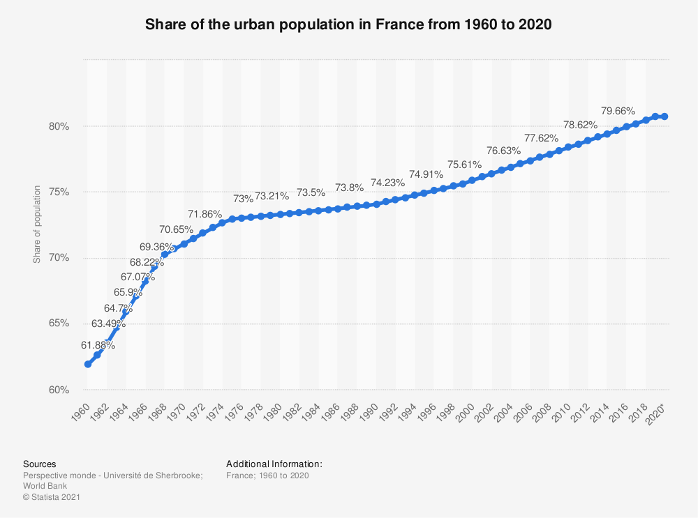 Statistic: Share of the urban population in France from 2005 to 2020 | Statista