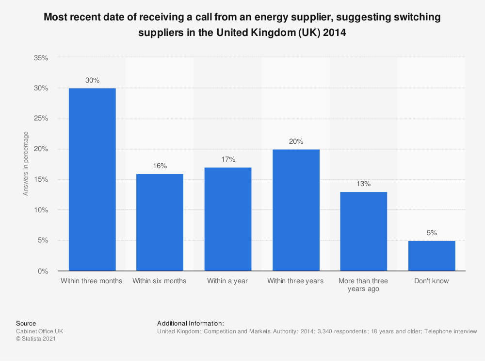 Statistic: Most recent date of receiving a call from an energy supplier, suggesting switching suppliers in the United Kingdom (UK) 2014   Statista