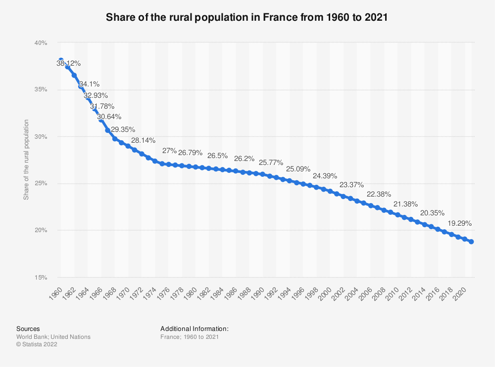 Statistic: Share of the rural population in France from 1960 to 2019 | Statista
