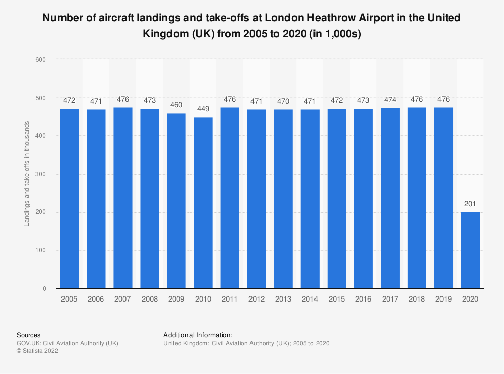 Statistic: Number of aircraft landings and take-offs at London Heathrow Airport in the United Kingdom (UK) from 2005 to 2019 (in 1,000s) | Statista