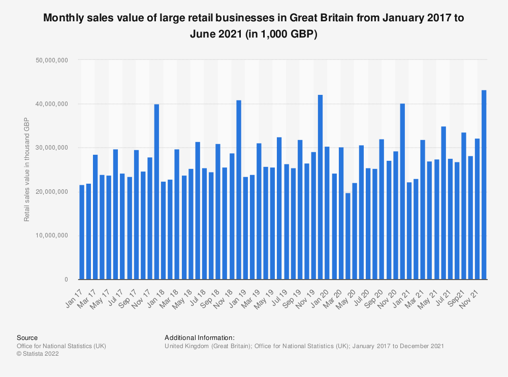 Statistic: Monthly sales value of large retail businesses in Great Britain from February 2016 to September 2019 (in 1,000 GBP) | Statista