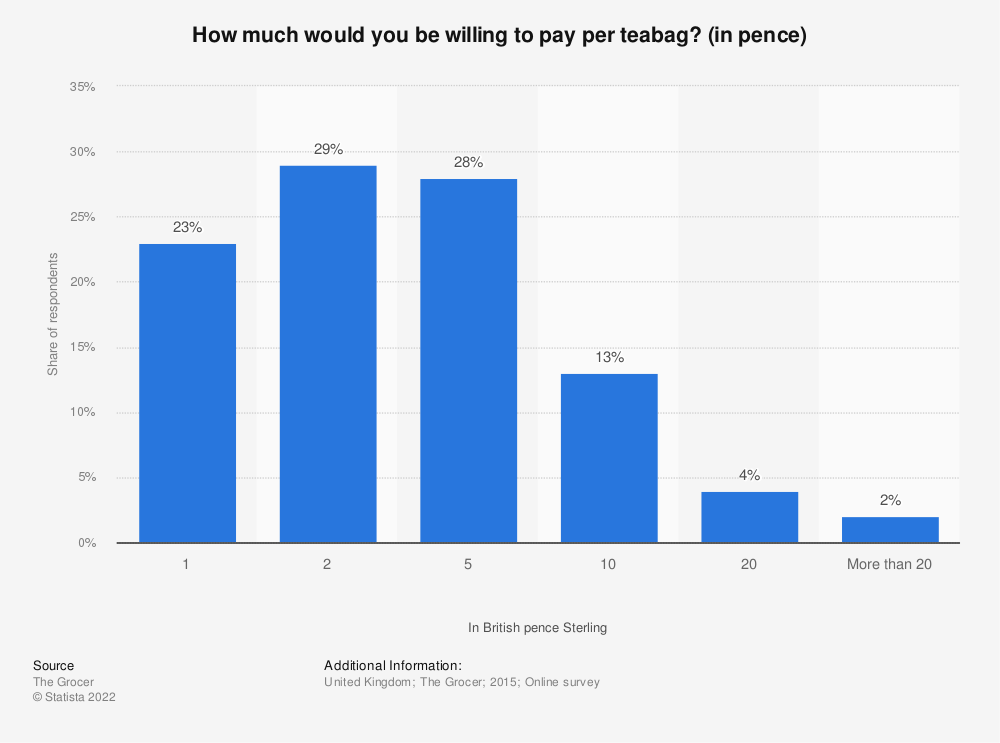 Statistic: How much would you be willing to pay per teabag? (in pence) | Statista
