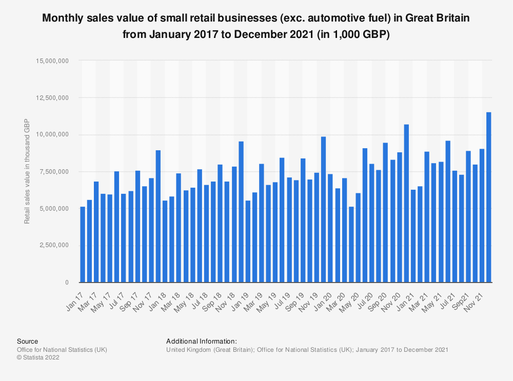 Statistic: Monthly sales value of small retail businesses (exc. automotive fuel) in Great Britain from February 2016 to September 2019 (in 1,000 GBP) | Statista