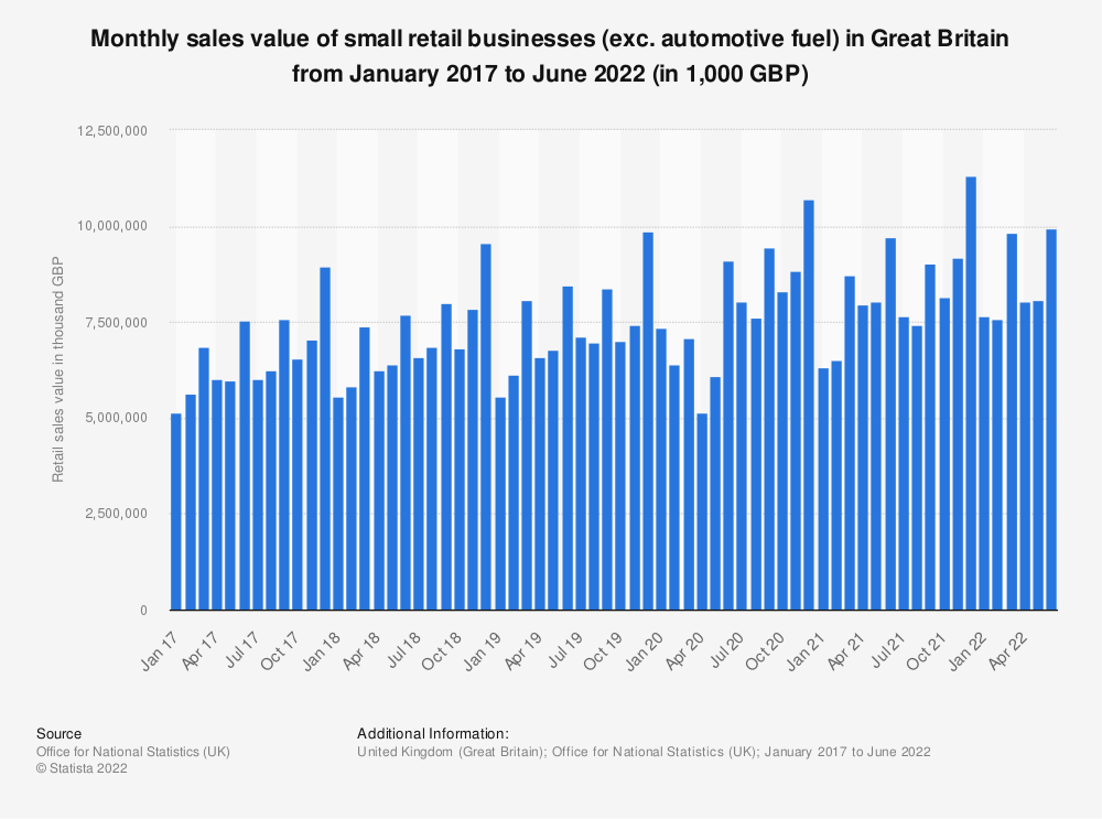 Statistic: Monthly sales value of small retail businesses (exc. automotive fuel) in Great Britain from February 2016 to March 2019 (in 1,000 GBP) | Statista