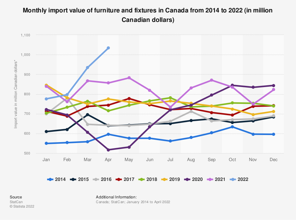 Statistic: Monthly import value of furniture and fixtures in Canada from January 2014 to March 2020 (in million Canadian dollars)*  | Statista