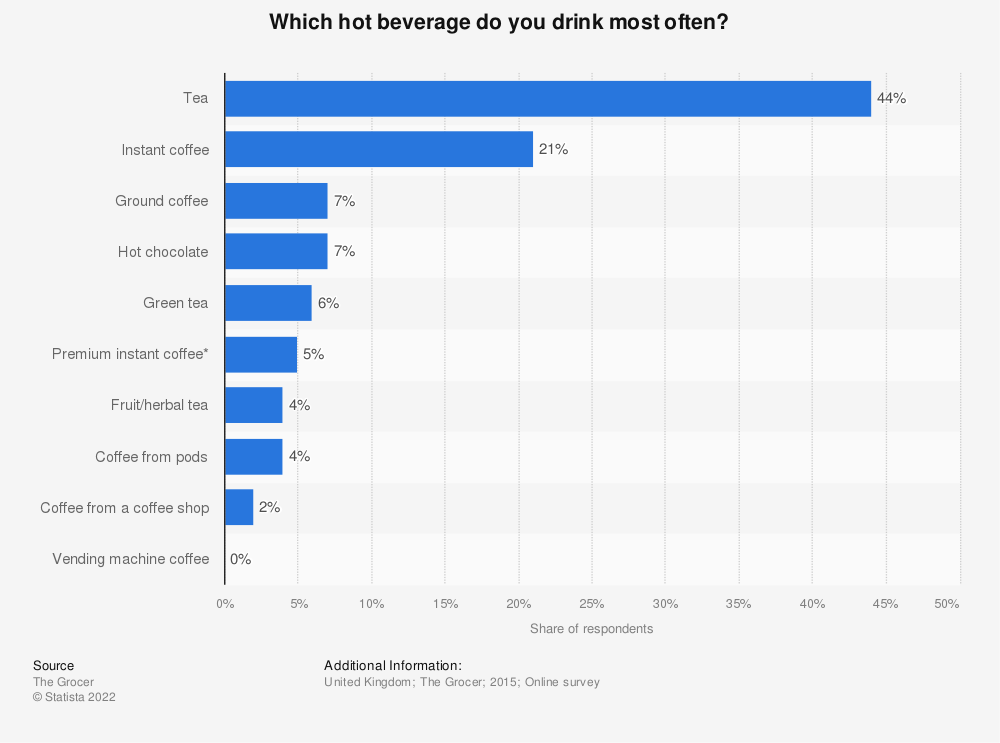 Statistic: Which hot beverage do you drink most often? | Statista