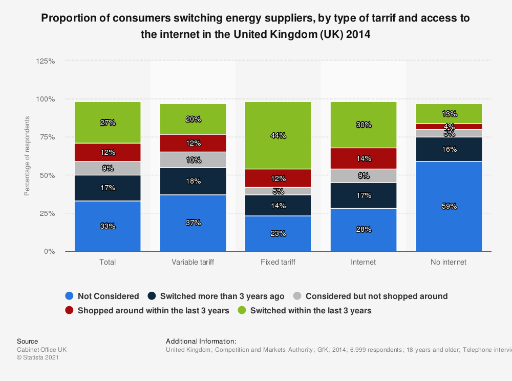 Statistic: Proportion of consumers switching energy suppliers, by type of tarrif and access to the internet in the United Kingdom (UK) 2014 | Statista