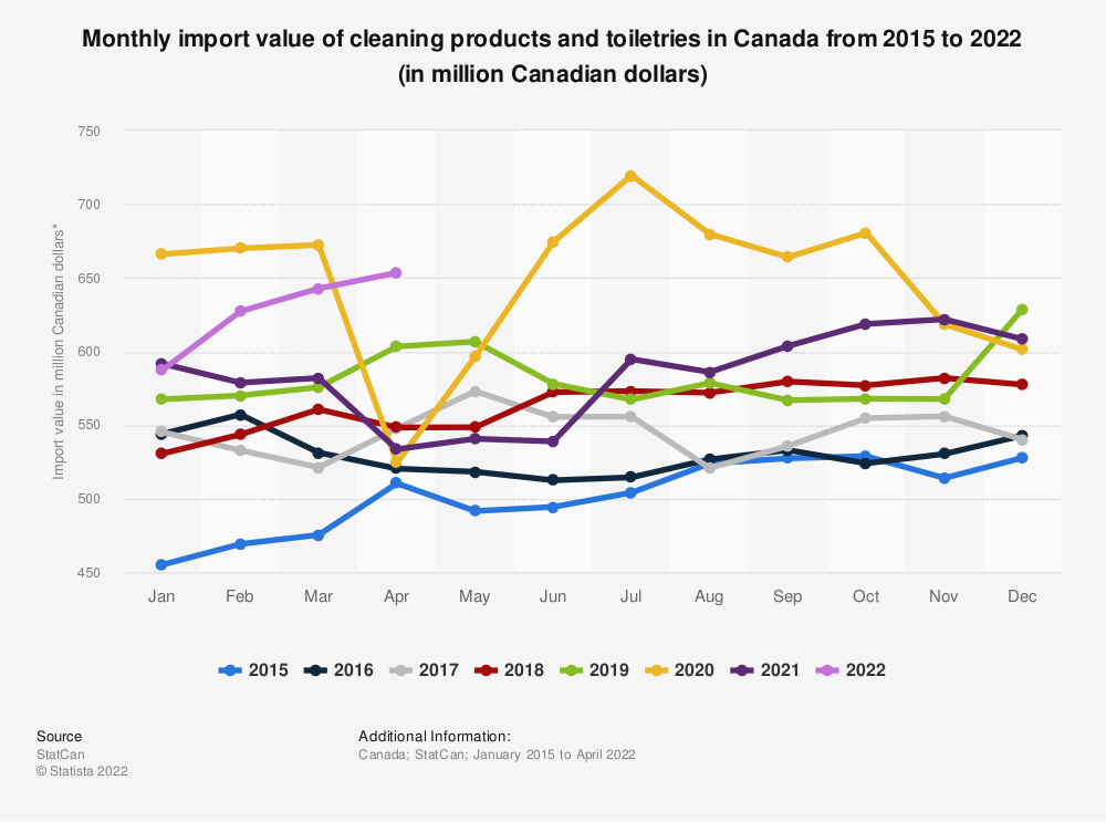 Statistic: Monthly import value of cleaning products and toiletries in Canada from 2015 to 2020 (in million Canadian dollars)*  | Statista
