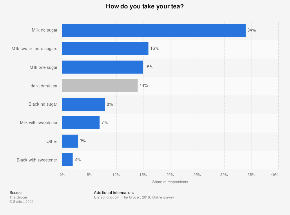 Statistic: How do you take your tea? | Statista