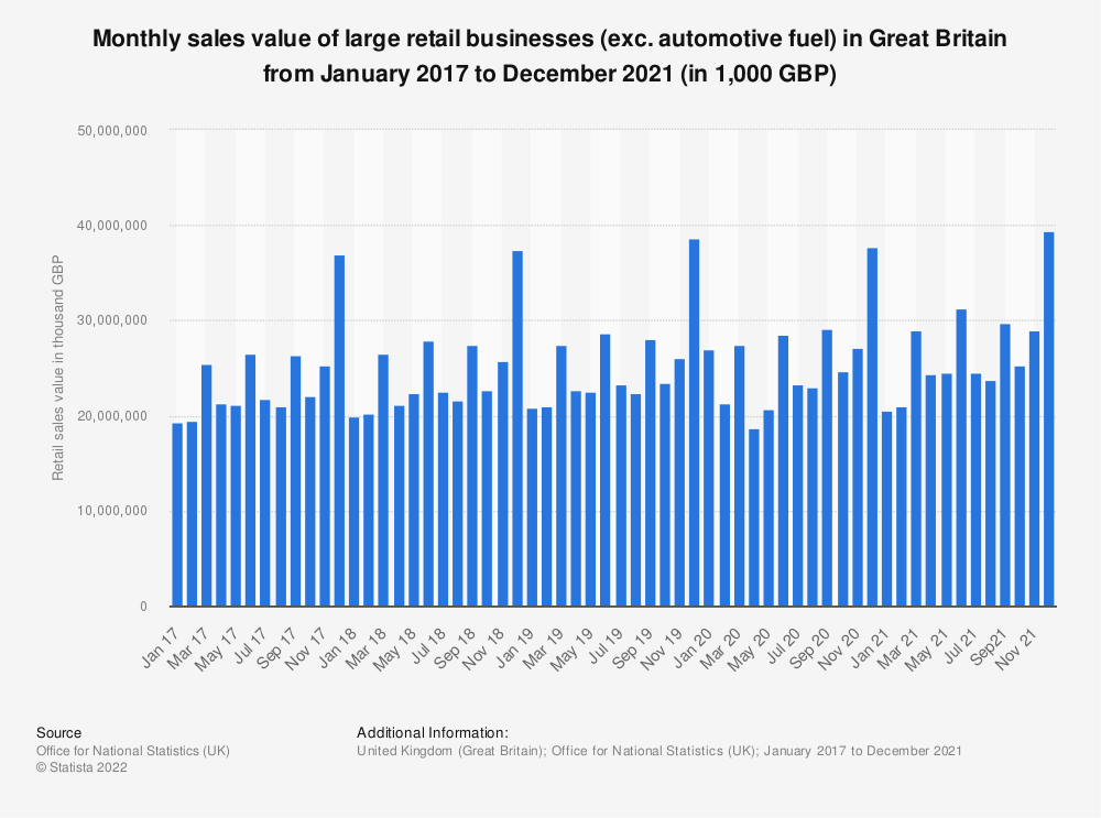 Statistic: Monthly sales value of large retail businesses (exc. automotive fuel) in Great Britain from February 2016 to September 2019 (in 1,000 GBP) | Statista
