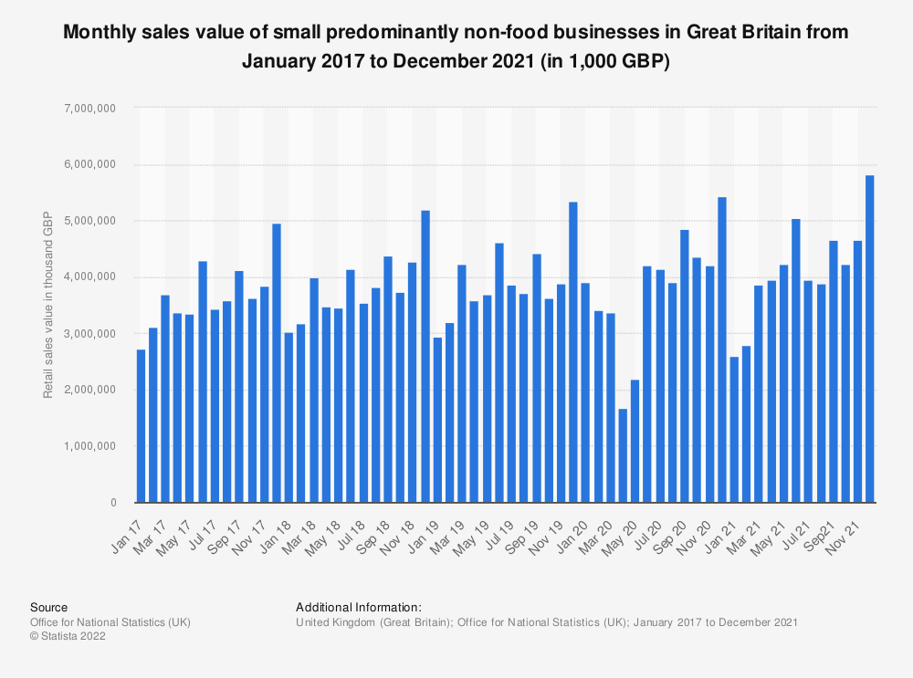 Statistic: Monthly sales value of small predominantly non-food businesses in Great Britain from February 2016 to August 2018 (in 1,000 GBP) | Statista