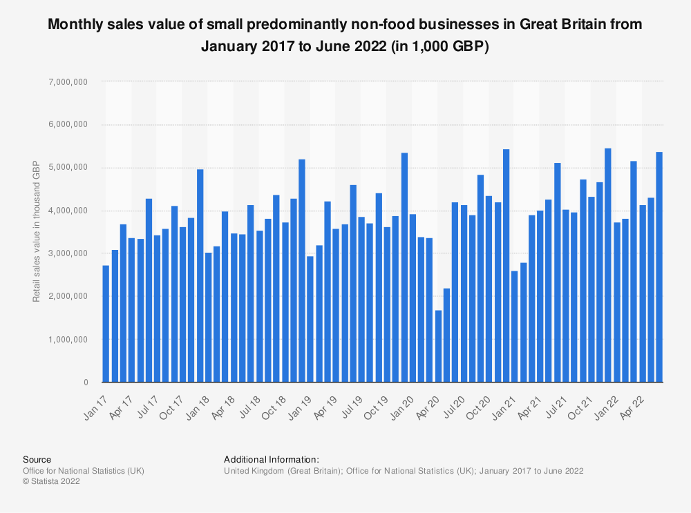 Statistic: Monthly sales value of small predominantly non-food businesses in Great Britain from February 2016 to September 2019 (in 1,000 GBP) | Statista