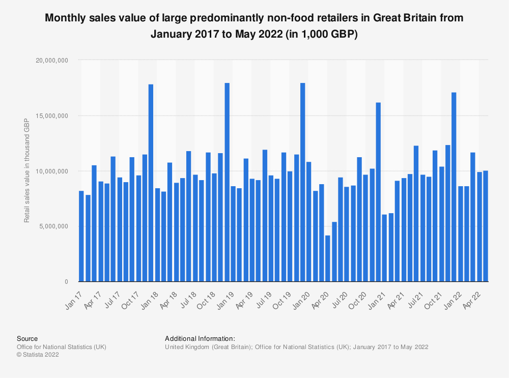 Statistic: Monthly sales value of large predominantly non-food retailers in Great Britain from February 2016 to September 2019 (in 1,000 GBP) | Statista
