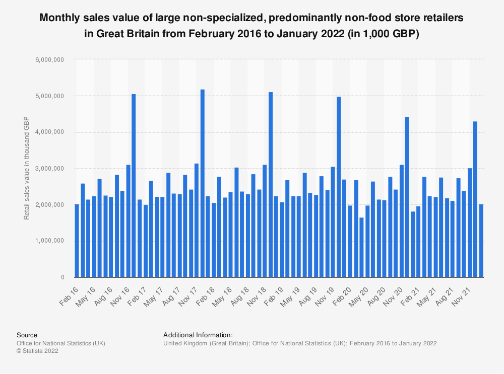 Statistic: Monthly sales value of large non-specialized, predominantly non-food store retailers in Great Britain from February 2016 to November 2020 (in 1,000 GBP) | Statista