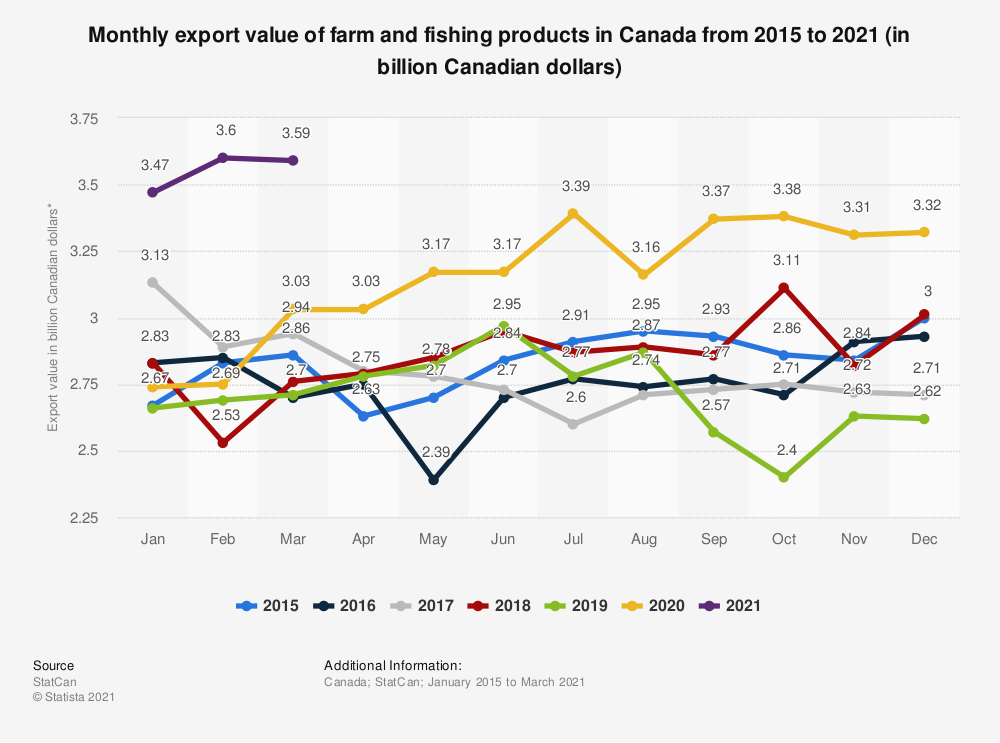 Statistic: Monthly export value of farm and fishing products in Canada from 2015 to 2020 (in billion Canadian dollars)* | Statista