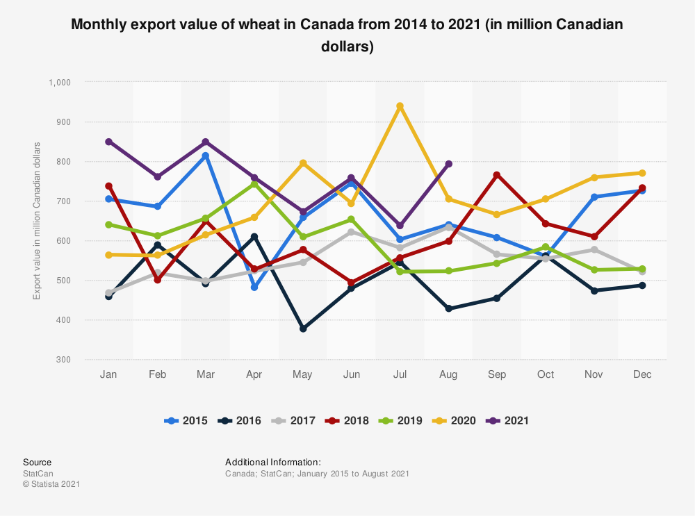 Statistic: Monthly export value of wheat in Canada from 2014 to 2018 (in million Canadian dollars)* | Statista