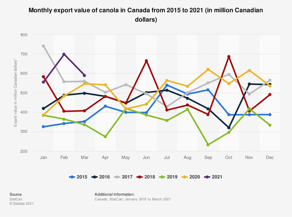 Statistic: Monthly export value of canola in Canada from 2015 to 2019 (in million Canadian dollars)*    Statista