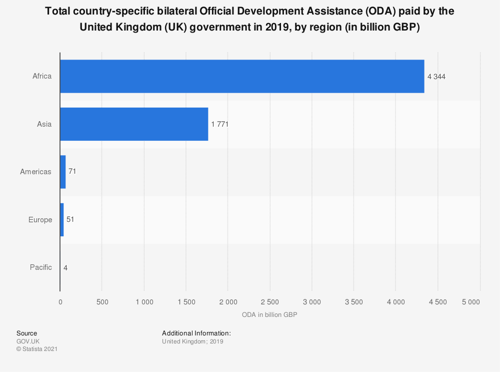 Statistic: Total country-specific bilateral Official Development Assistance (ODA) paid by the United Kingdom (UK) government in 2019, by region (in billion GBP) | Statista