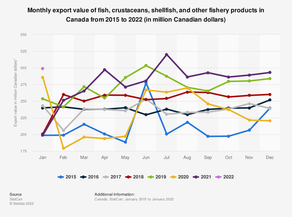 Statistic: Monthly export value of fish, crustaceans, shellfish and other fishery products in Canada from 2015 to 2018 (in million Canadian dollars)*  | Statista