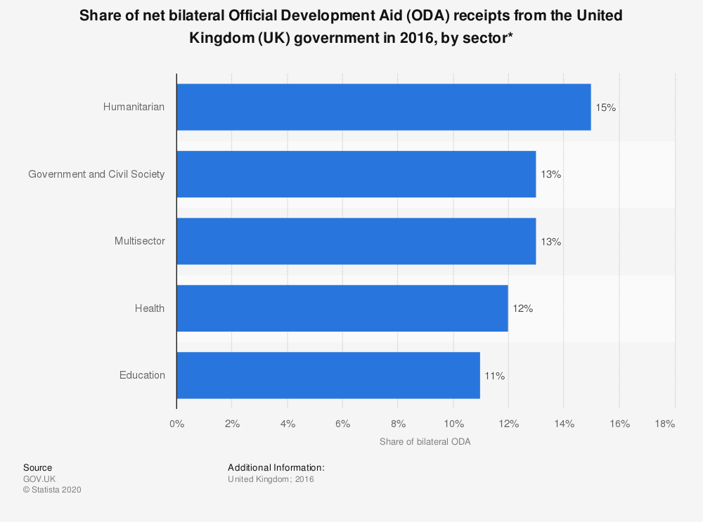 Statistic: Share of net bilateral Official Development Aid (ODA) receipts from the United Kingdom (UK) government in 2016, by sector* | Statista
