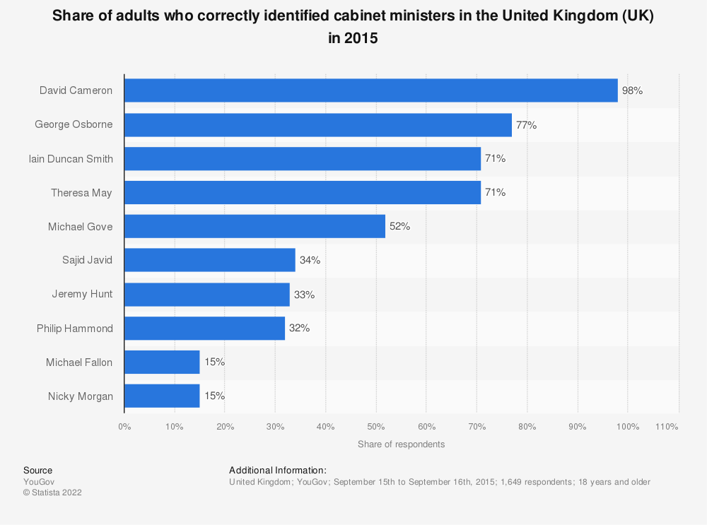 Statistic: Share of adults who correctly identified cabinet ministers in the United Kingdom (UK) in 2015 | Statista