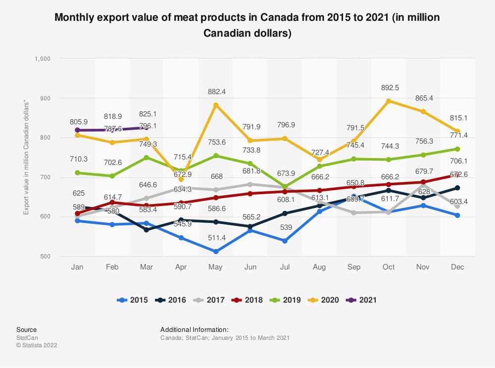 Statistic: Monthly export value of meat products in Canada from 2015 to 2021 (in million Canadian dollars) | Statista