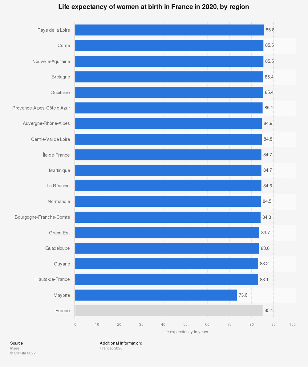 Statistic: Life expectancy of women at birth in France in 2019, by region  | Statista
