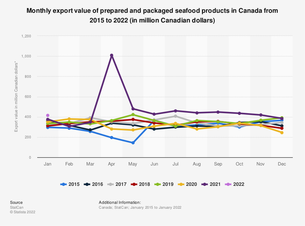 Statistic: Monthly export value of prepared and packaged seafood products in Canada from 2015 to 2020 (in million Canadian dollars)* | Statista